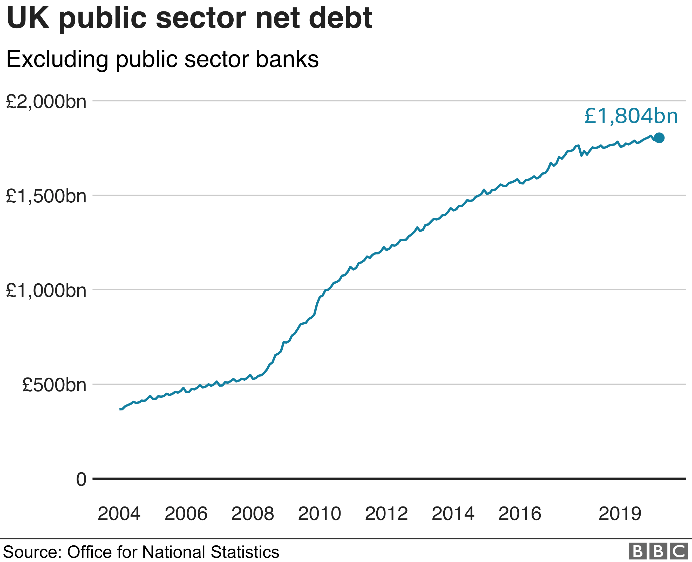The total net debt for the UK public sector
