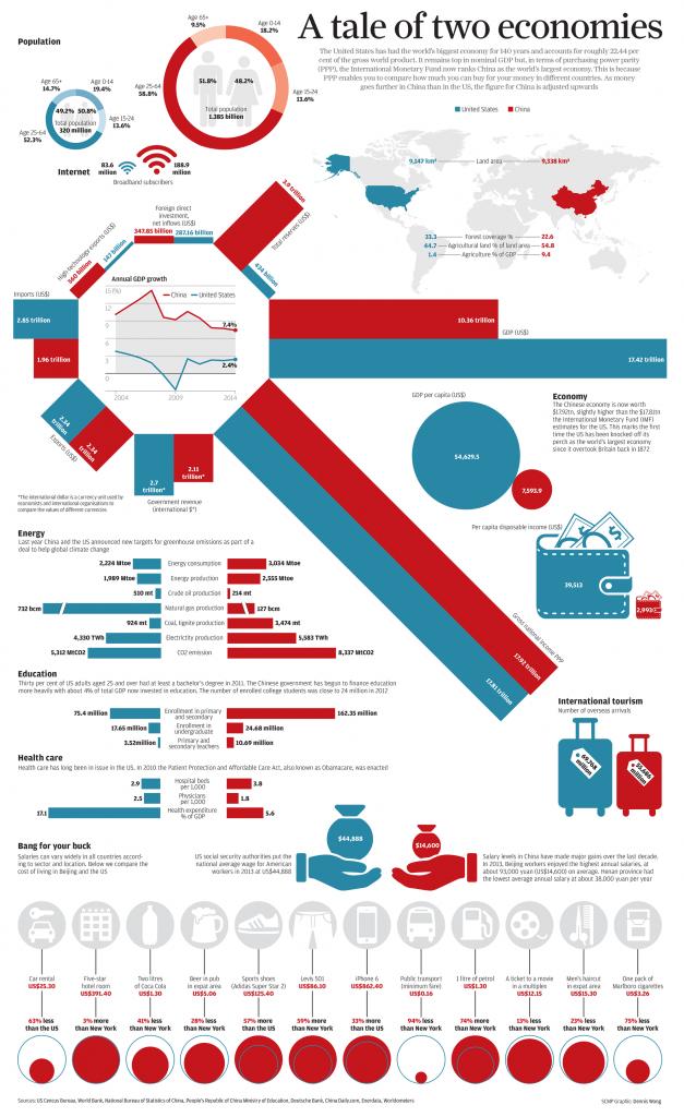 China USA tale of two economies