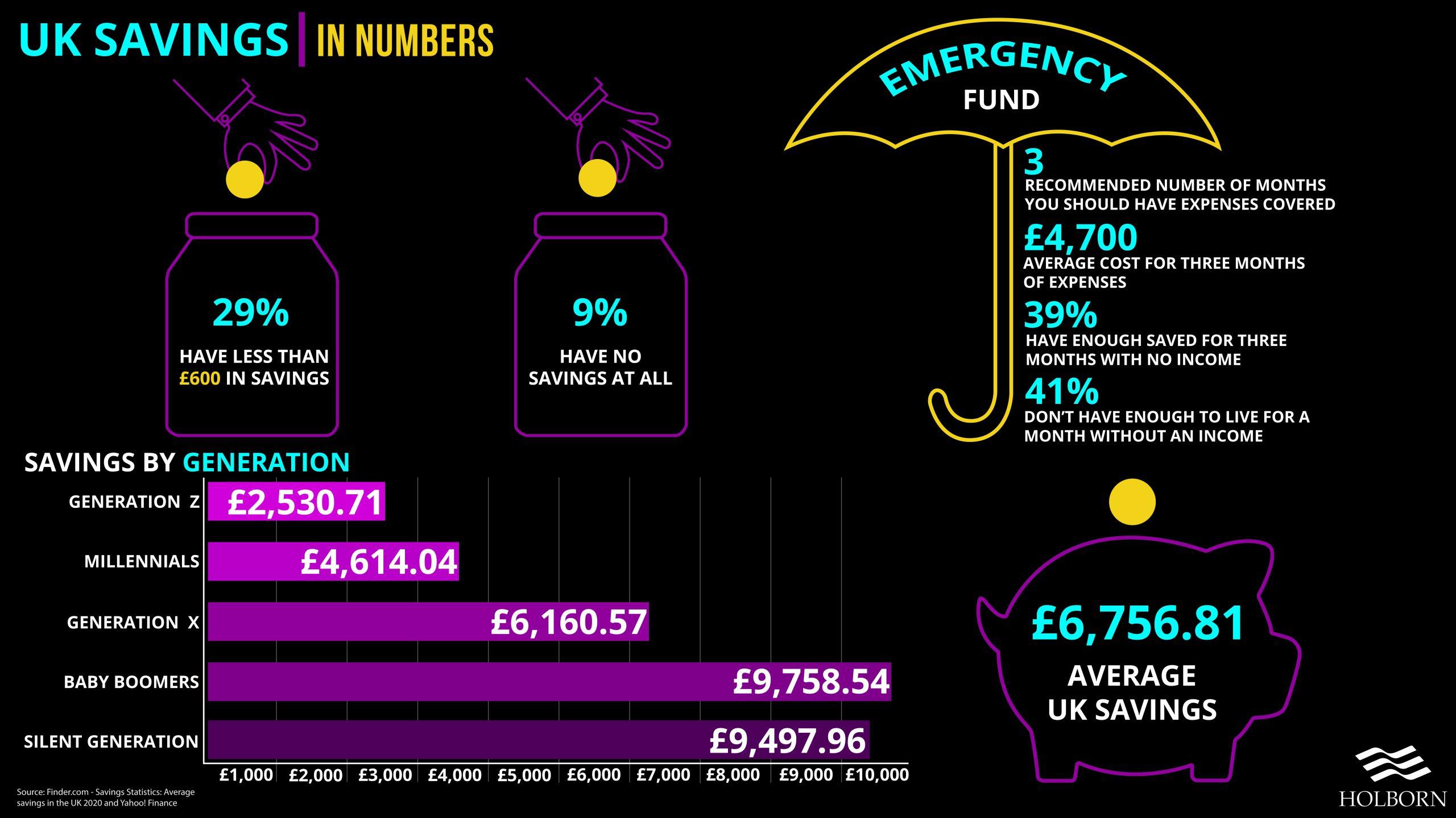 UK savings statistics
