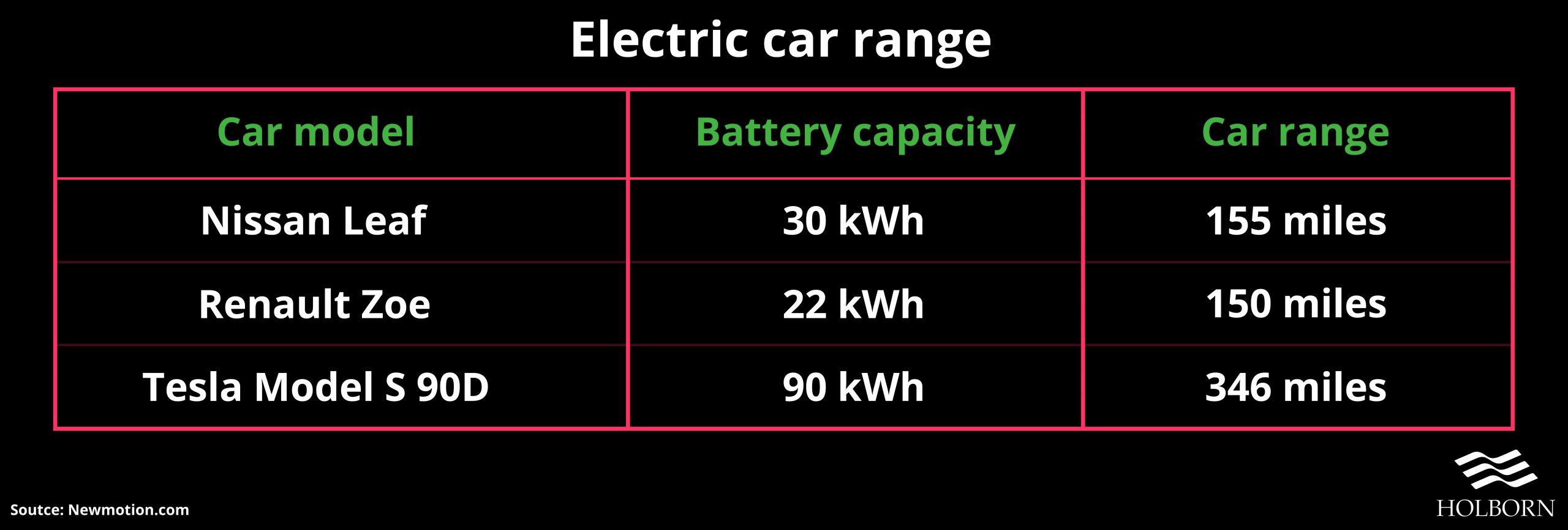 Green Electric car range