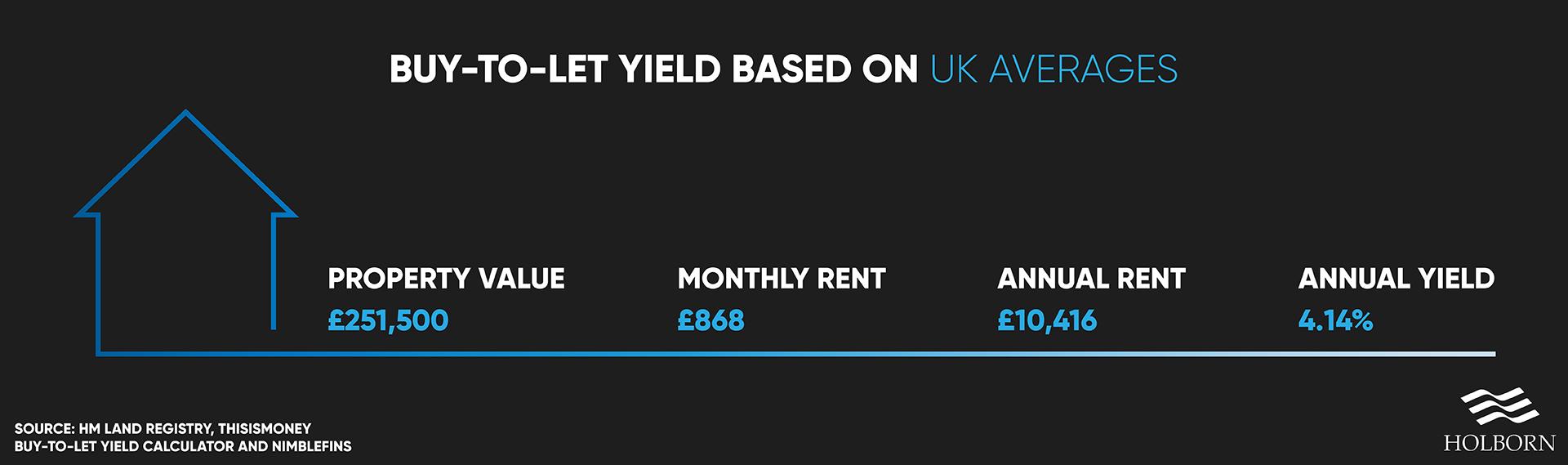 average UK yield